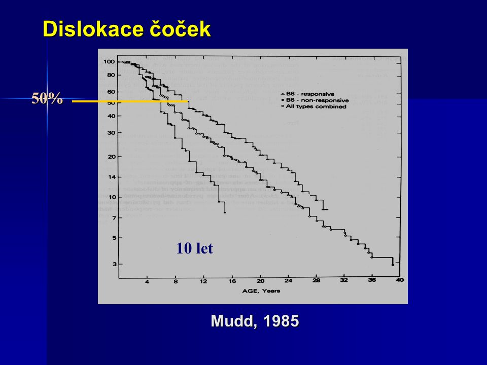 Dislokace čoček 50% 10 let Mudd, 1985