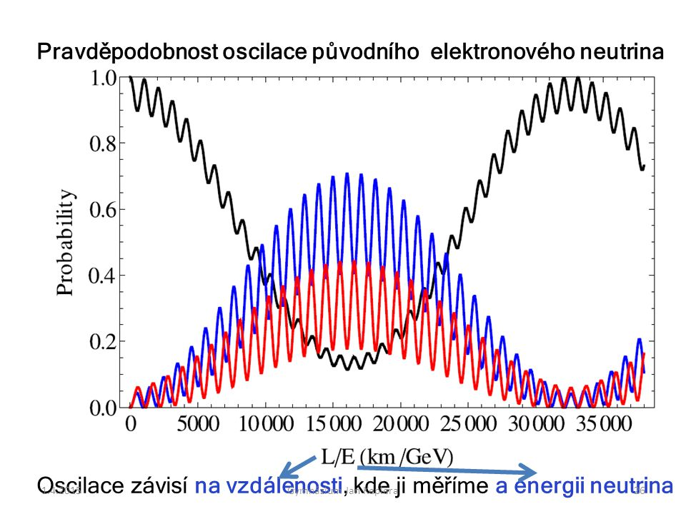 Pravděpodobnost oscilace původního elektronového neutrina