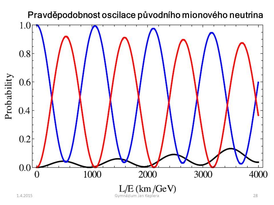 Pravděpodobnost oscilace původního mionového neutrina