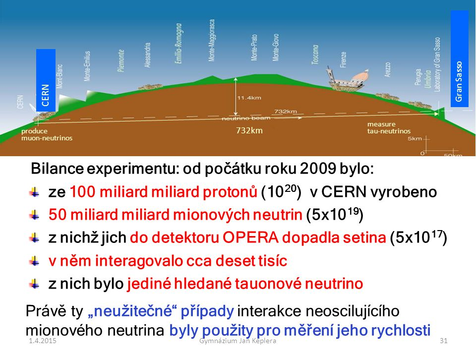 Bilance experimentu: od počátku roku 2009 bylo: