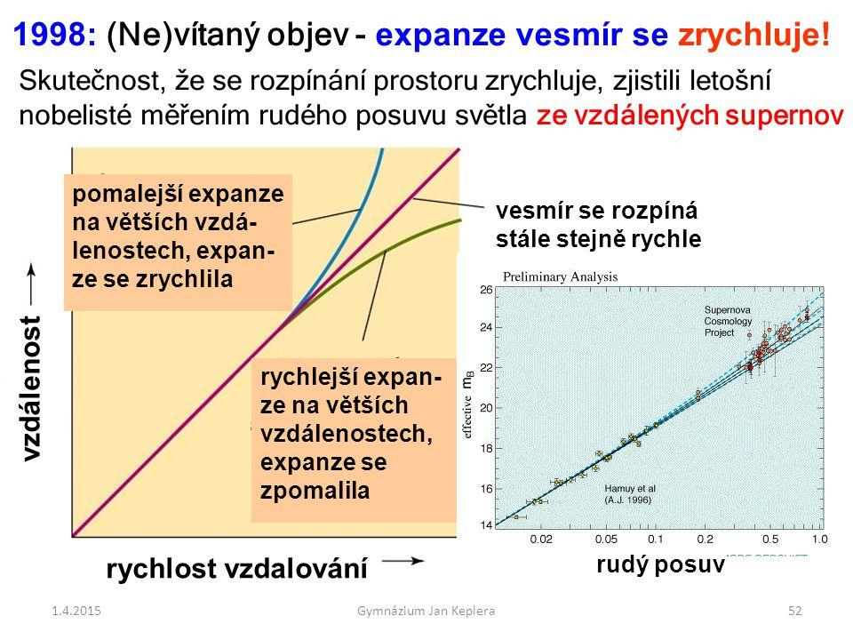 1998: (Ne)vítaný objev - expanze vesmír se zrychluje!
