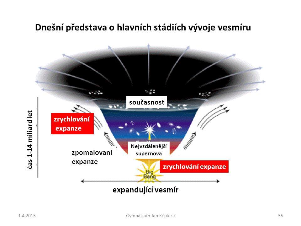 Dnešní představa o hlavních stádiích vývoje vesmíru