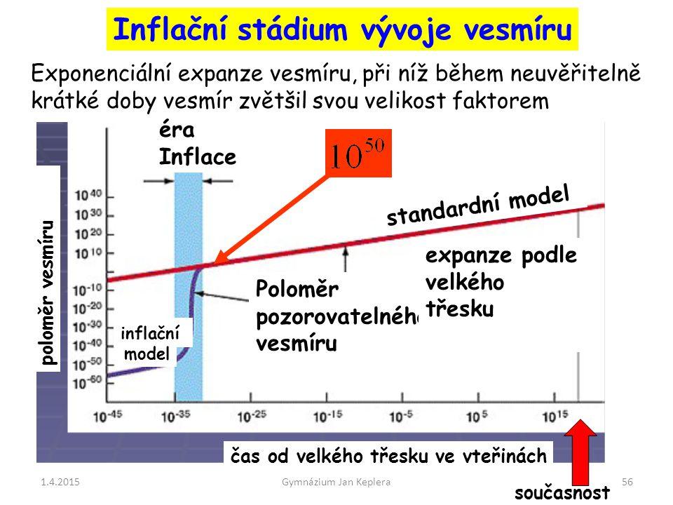 Inflační stádium vývoje vesmíru