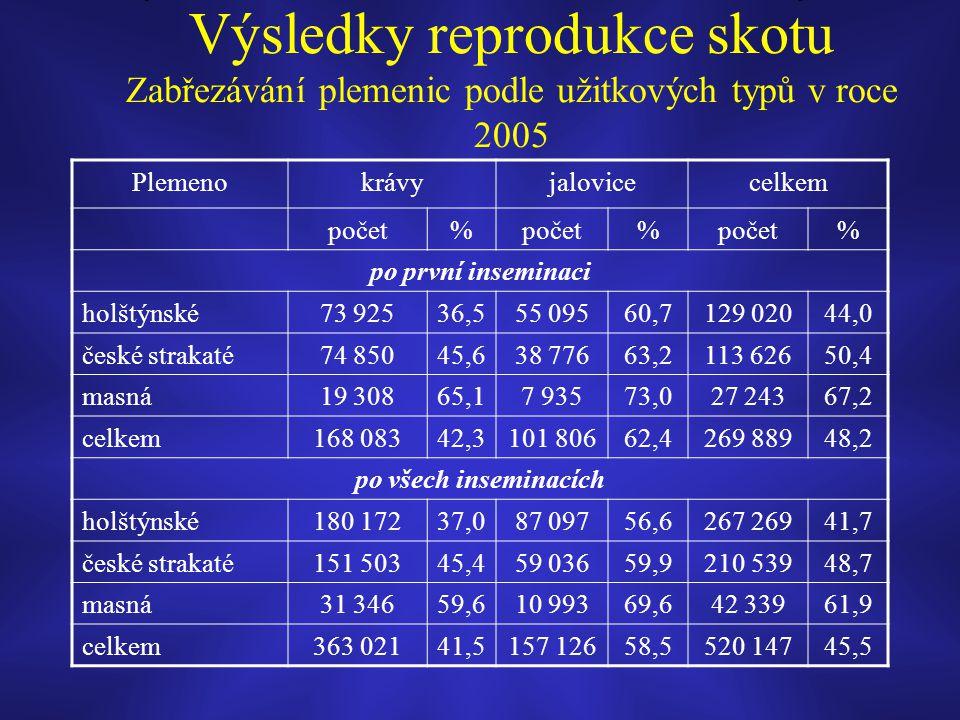 Výsledky reprodukce skotu Zabřezávání plemenic podle užitkových typů v roce 2005