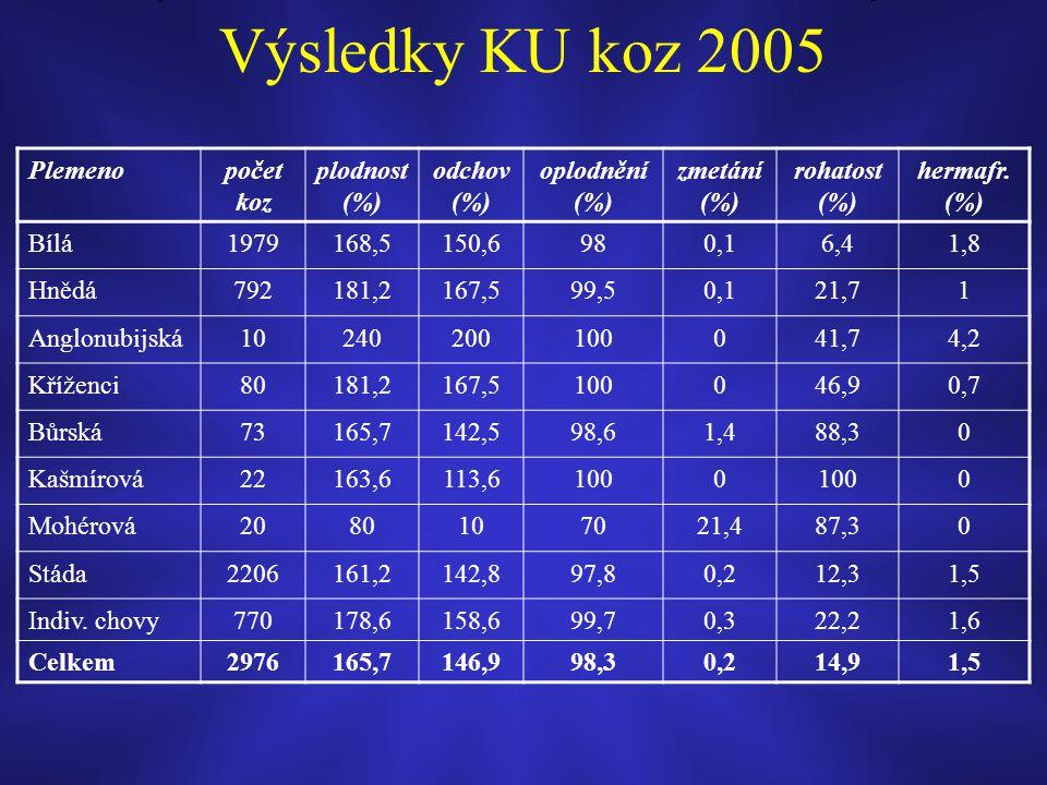 Výsledky KU koz 2005 Plemeno počet koz plodnost (%) odchov (%)