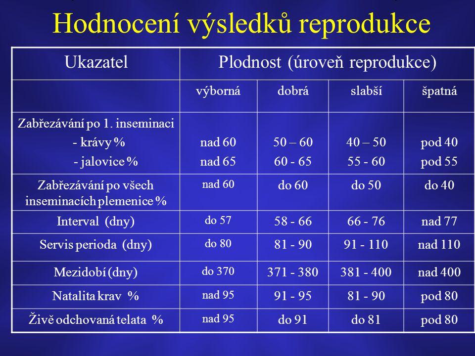 Hodnocení výsledků reprodukce