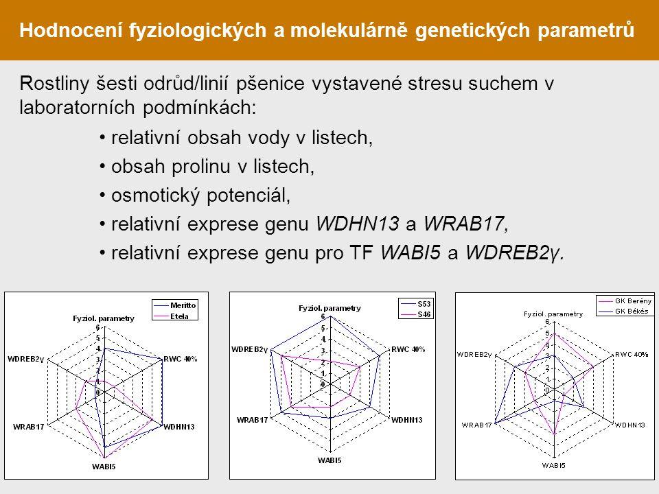 Hodnocení fyziologických a molekulárně genetických parametrů