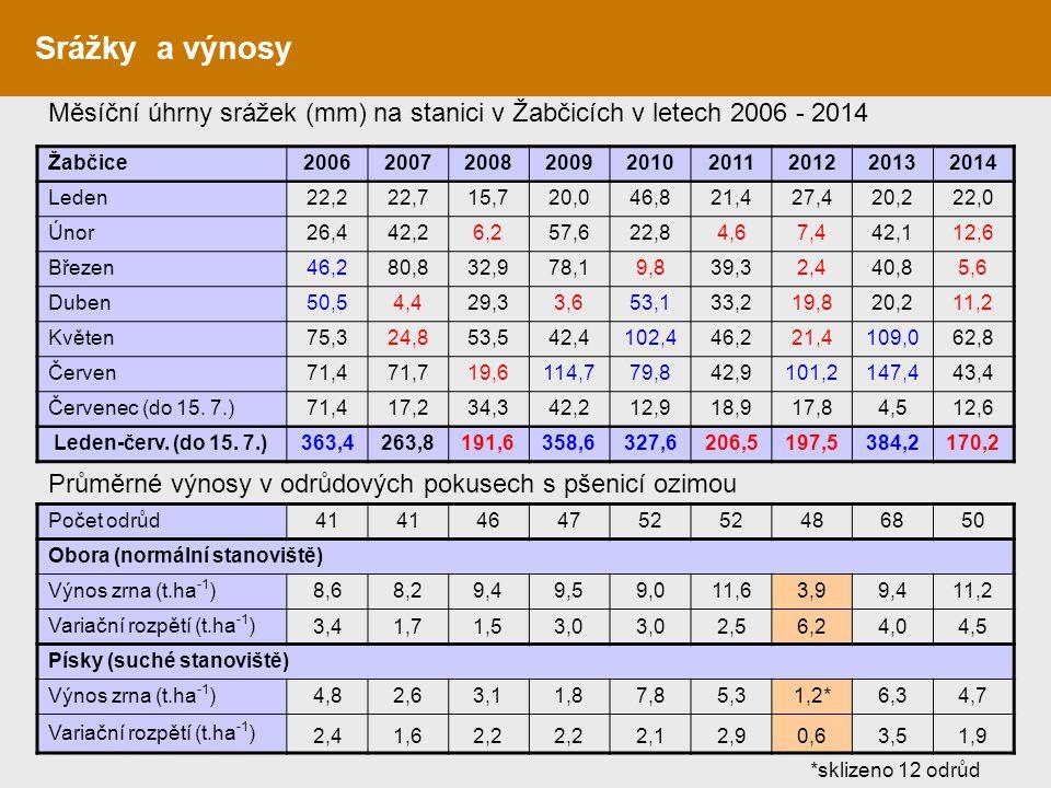Srážky a výnosy Měsíční úhrny srážek (mm) na stanici v Žabčicích v letech 2006 - 2014. Žabčice. 2006.