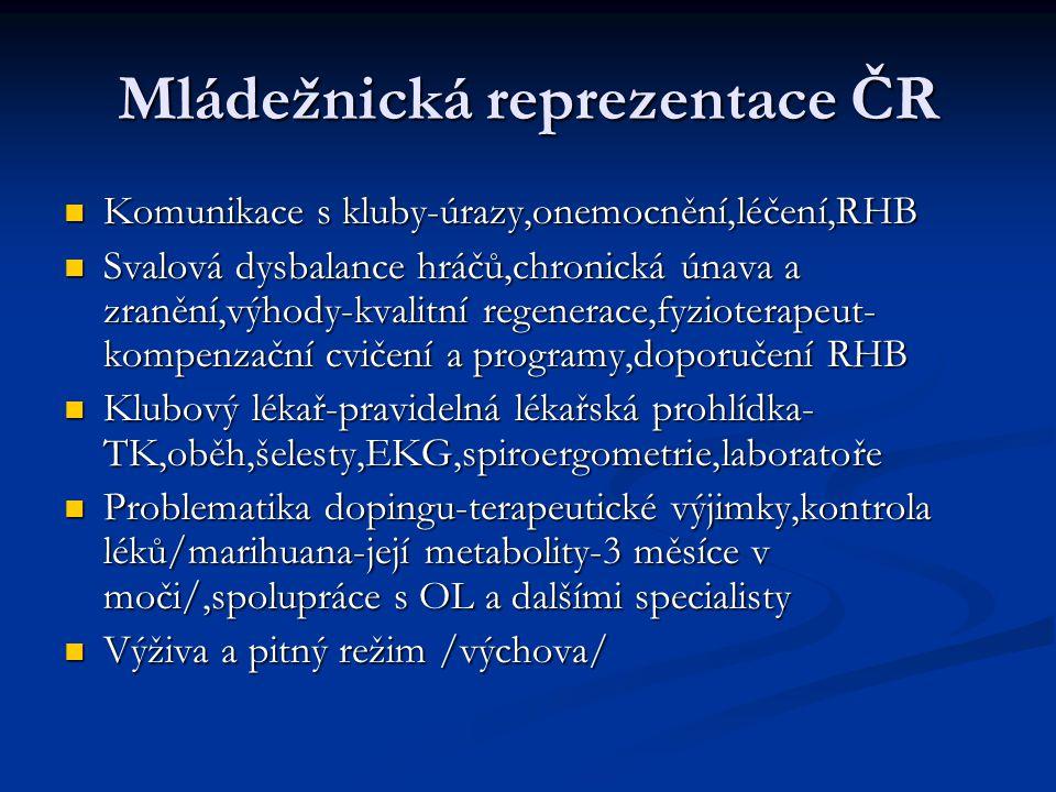 Mládežnická reprezentace ČR