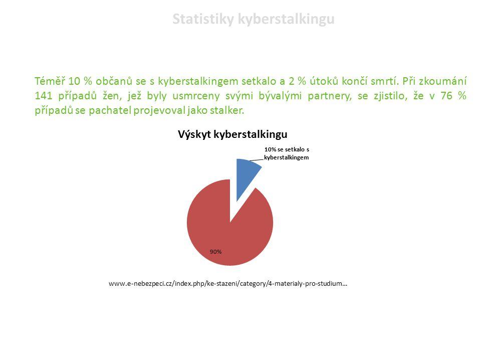 Statistiky kyberstalkingu