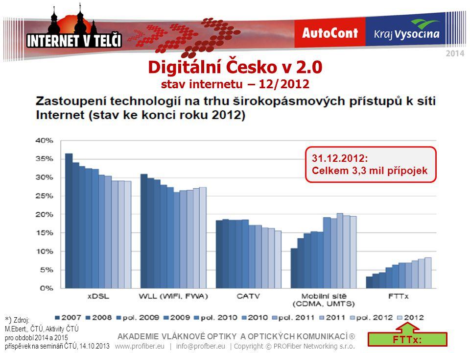 Digitální Česko v 2.0 stav internetu – 12/2012