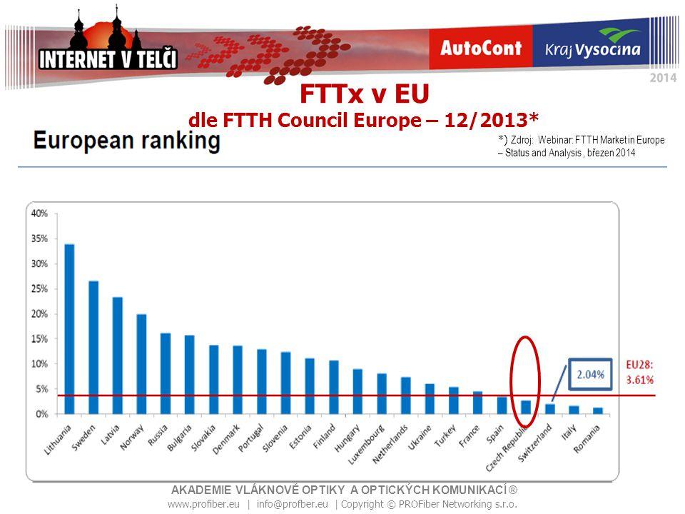 FTTx v EU dle FTTH Council Europe – 12/2013*
