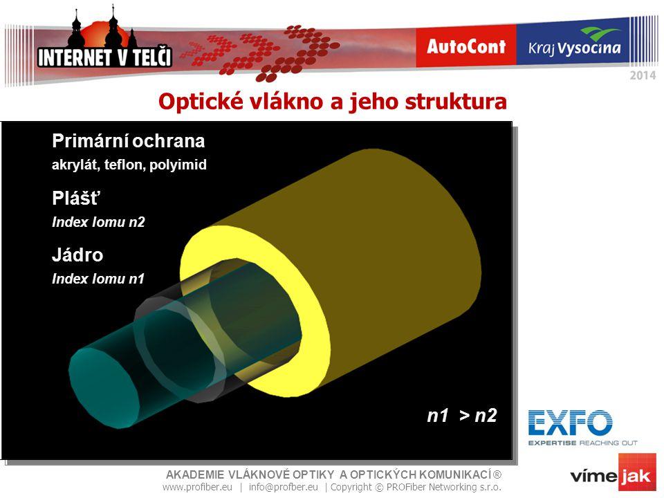 Optické vlákno a jeho struktura