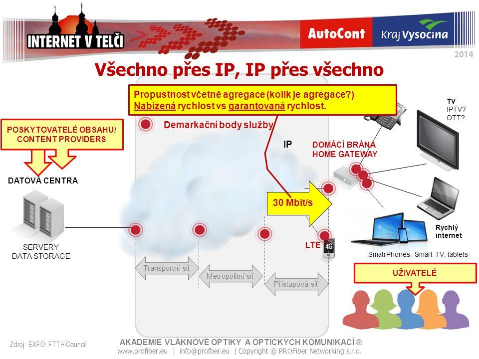 Všechno přes IP, IP přes všechno