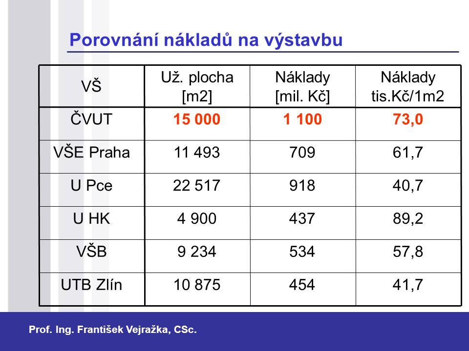 Porovnání nákladů na výstavbu
