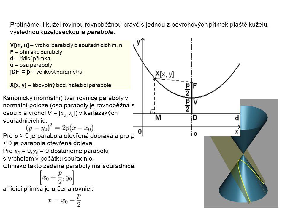 Ohnisko takto zadané paraboly má souřadnice: