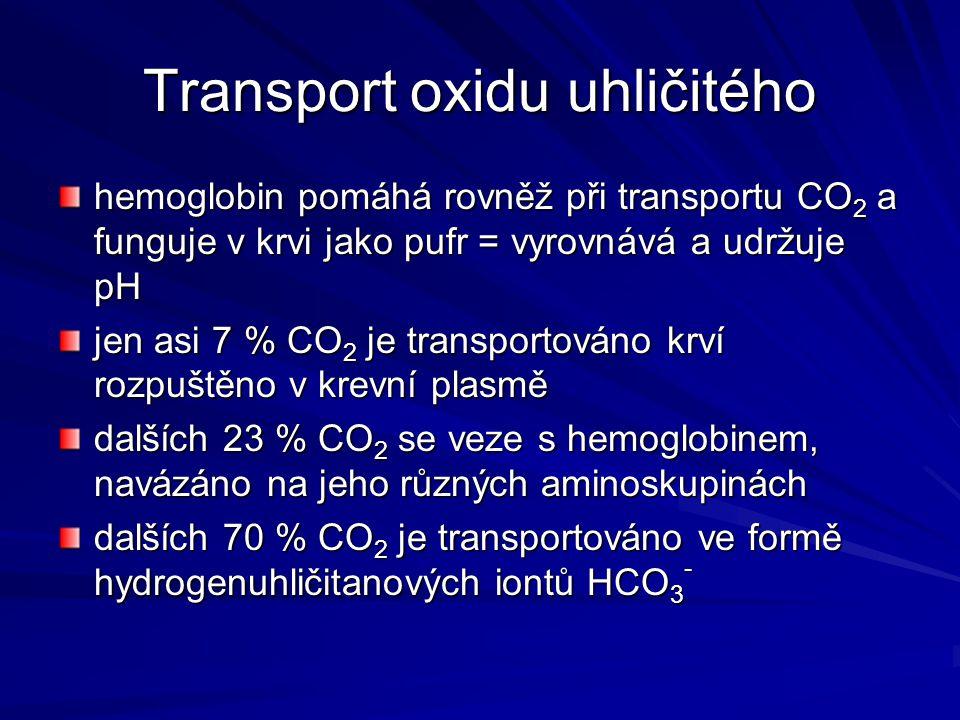 Transport oxidu uhličitého