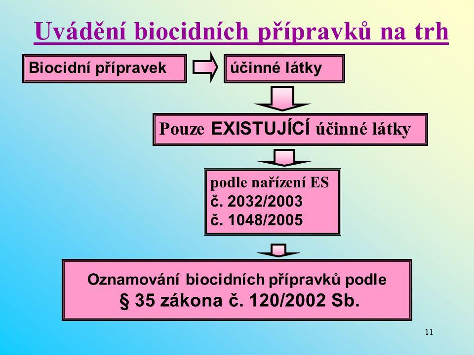 Uvádění biocidních přípravků na trh