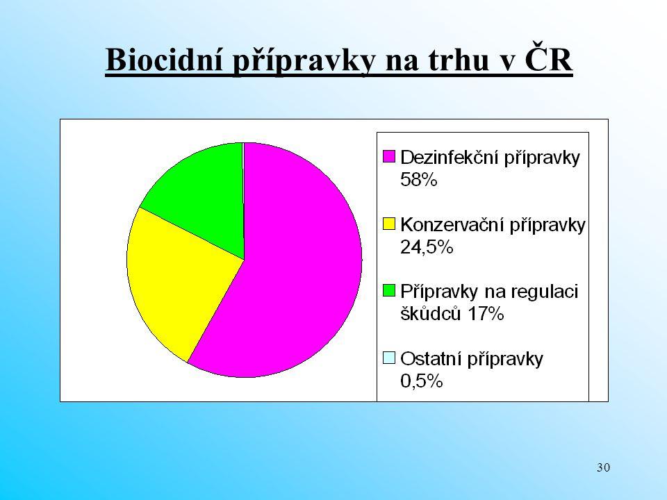 Biocidní přípravky na trhu v ČR