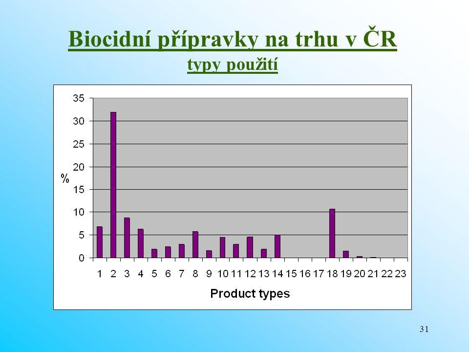 Biocidní přípravky na trhu v ČR typy použití