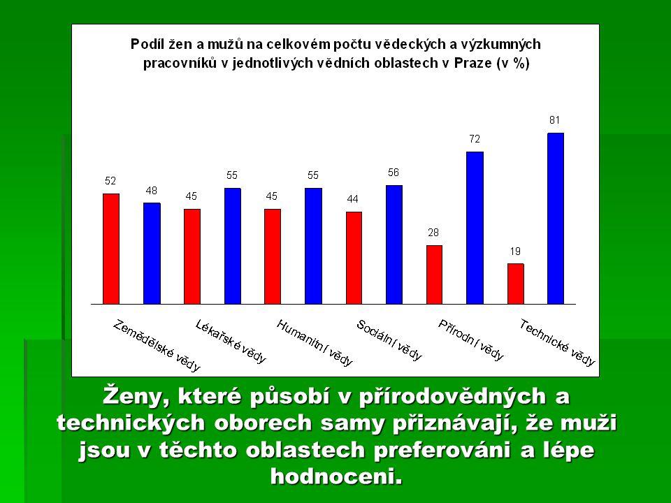Ženy, které působí v přírodovědných a technických oborech samy přiznávají, že muži jsou v těchto oblastech preferováni a lépe hodnoceni.
