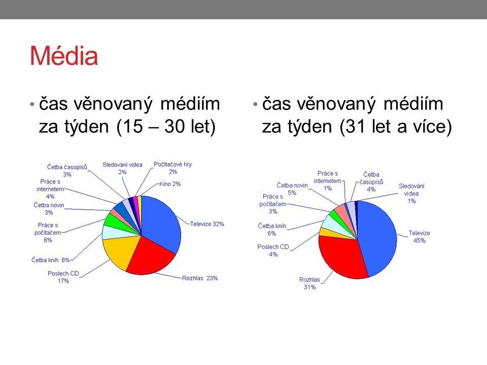 Média čas věnovaný médiím za týden (15 – 30 let)