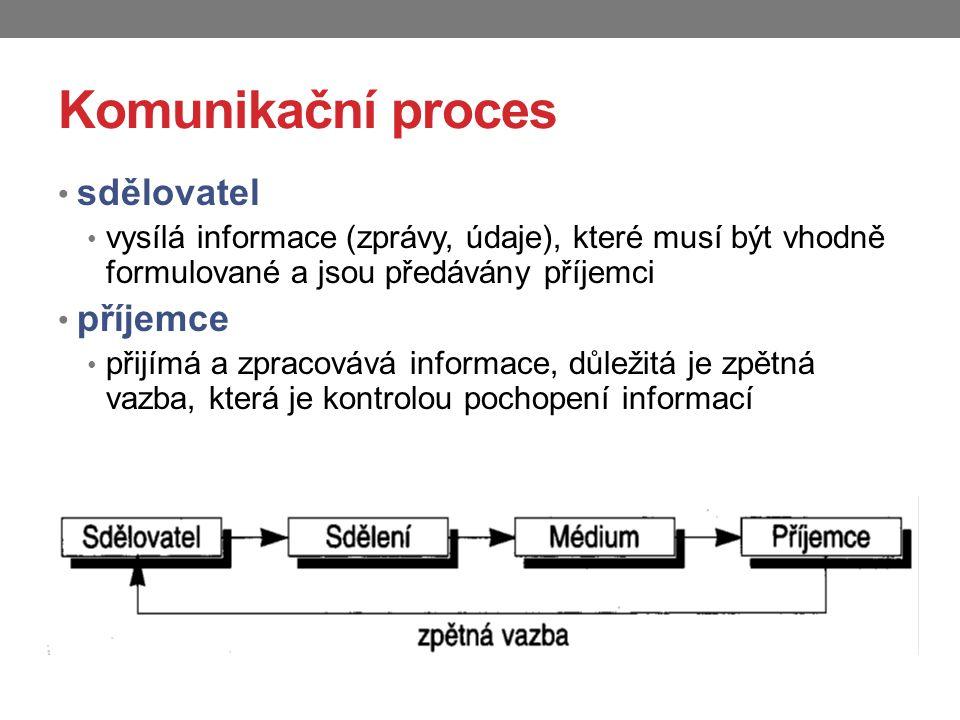 Komunikační proces sdělovatel příjemce