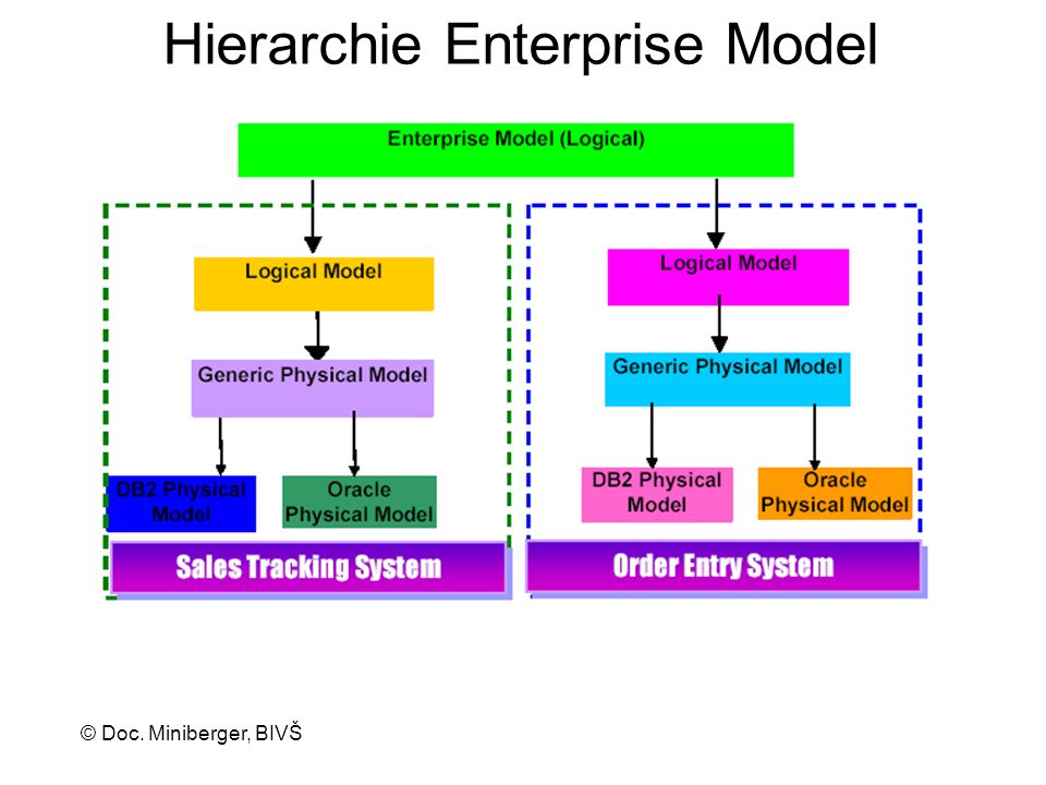 Hierarchie Enterprise Model