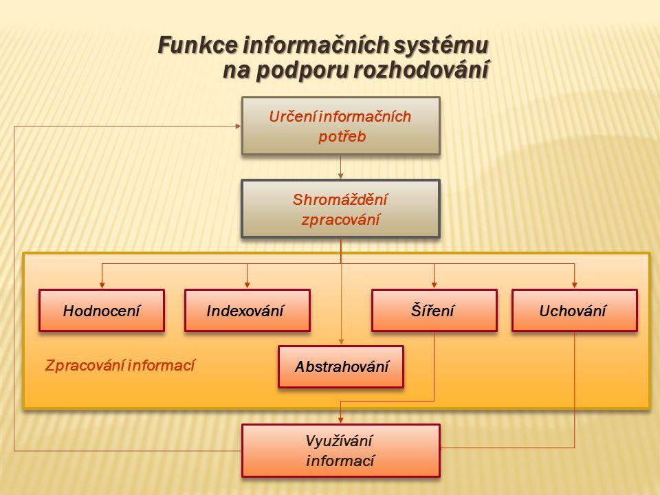Funkce informačních systému na podporu rozhodování