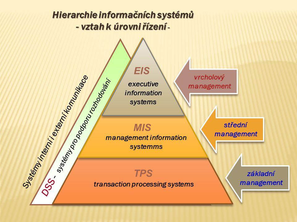 Hierarchie informačních systémů - vztah k úrovni řízení -
