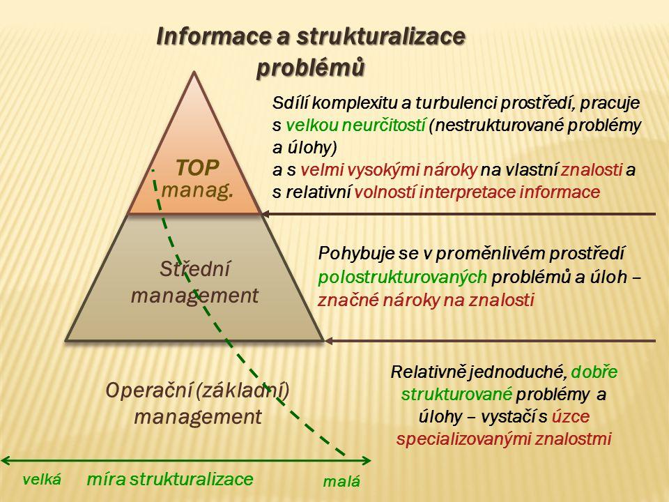 Informace a strukturalizace problémů Operační (základní) management
