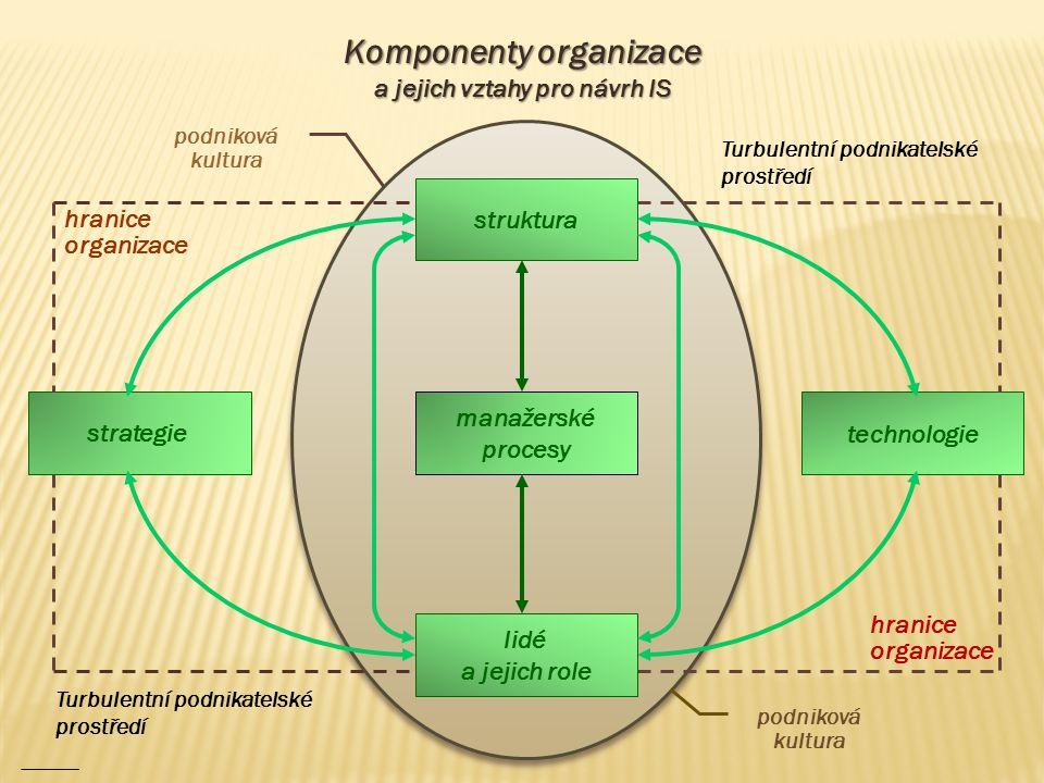 Komponenty organizace a jejich vztahy pro návrh IS