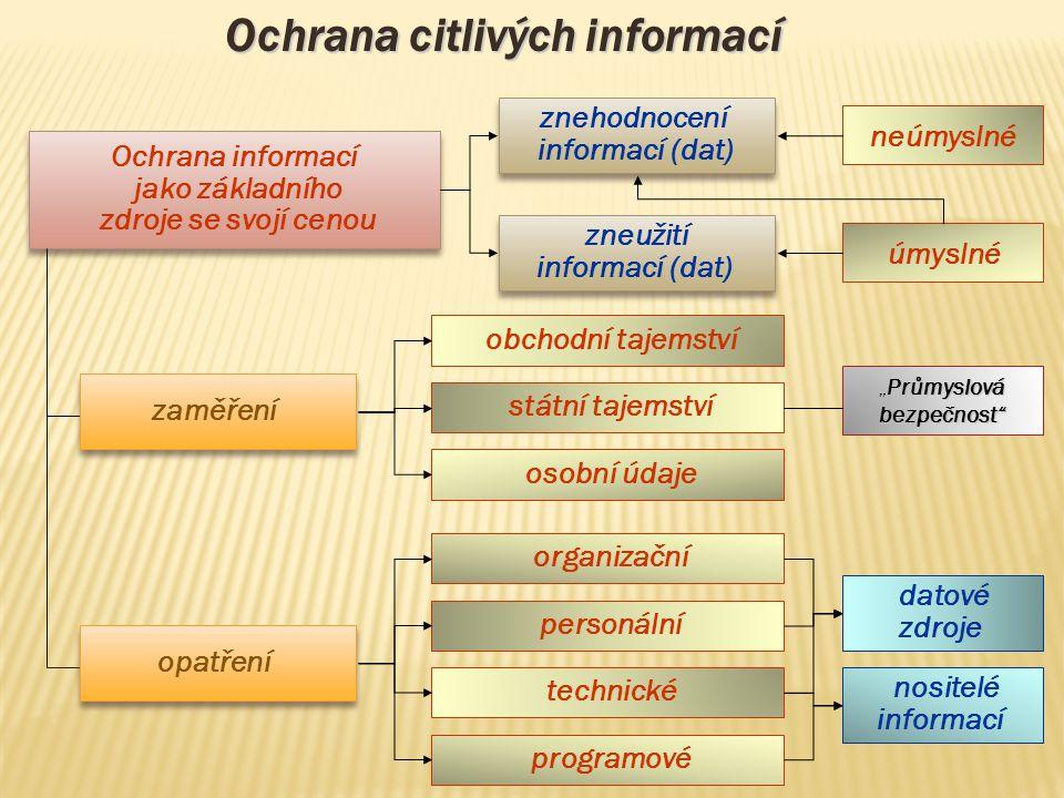 Ochrana citlivých informací