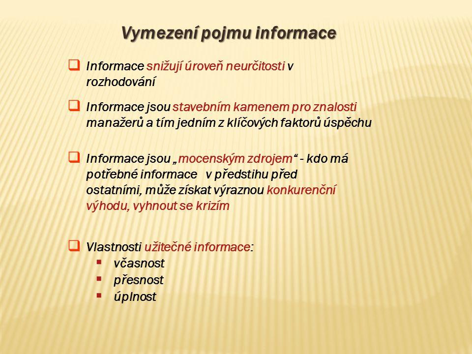 Vymezení pojmu informace