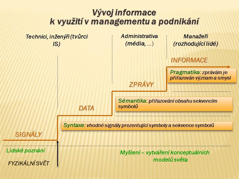 Vývoj informace k využití v managementu a podnikání