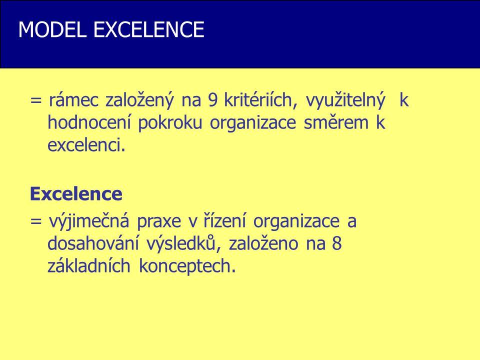 MODEL EXCELENCE = rámec založený na 9 kritériích, využitelný k hodnocení pokroku organizace směrem k excelenci.