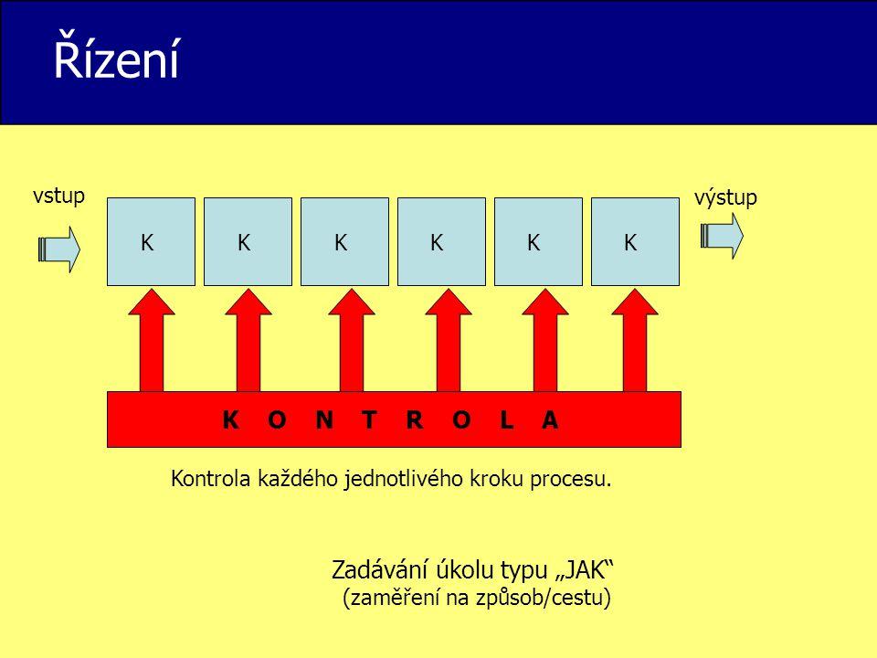 """Řízení K O N T R O L A Zadávání úkolu typu """"JAK vstup výstup K K K K"""