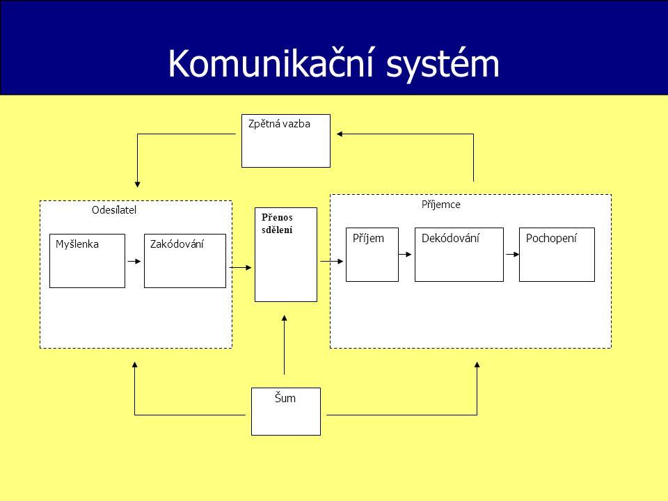 Komunikační systém Příjemce Pochopení Dekódování Příjem Šum Odesílatel