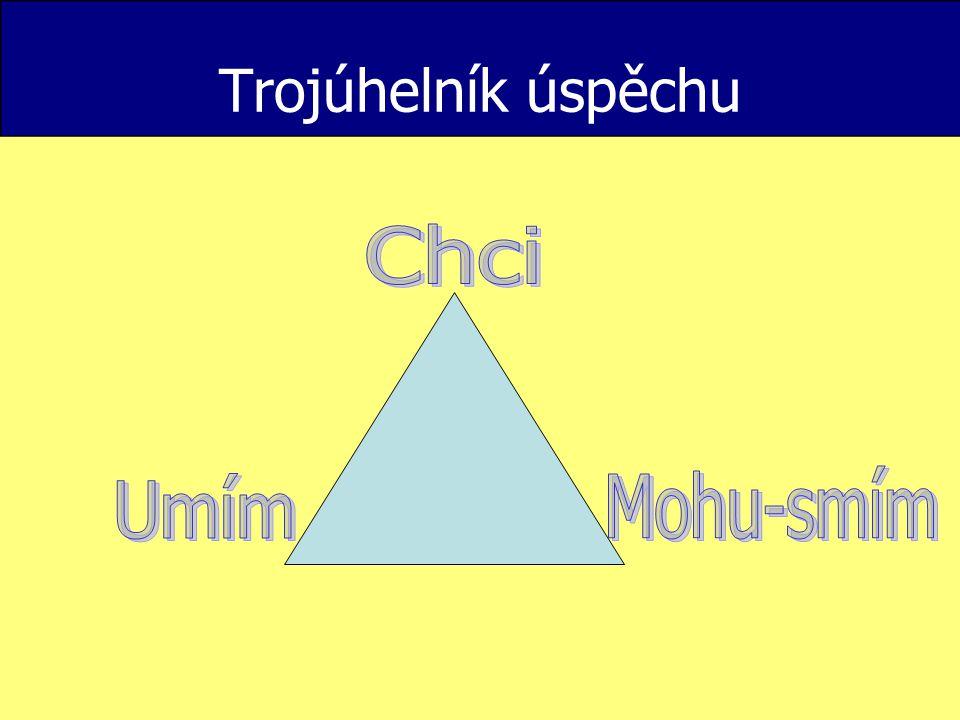Trojúhelník úspěchu Chci Mohu-smím Umím