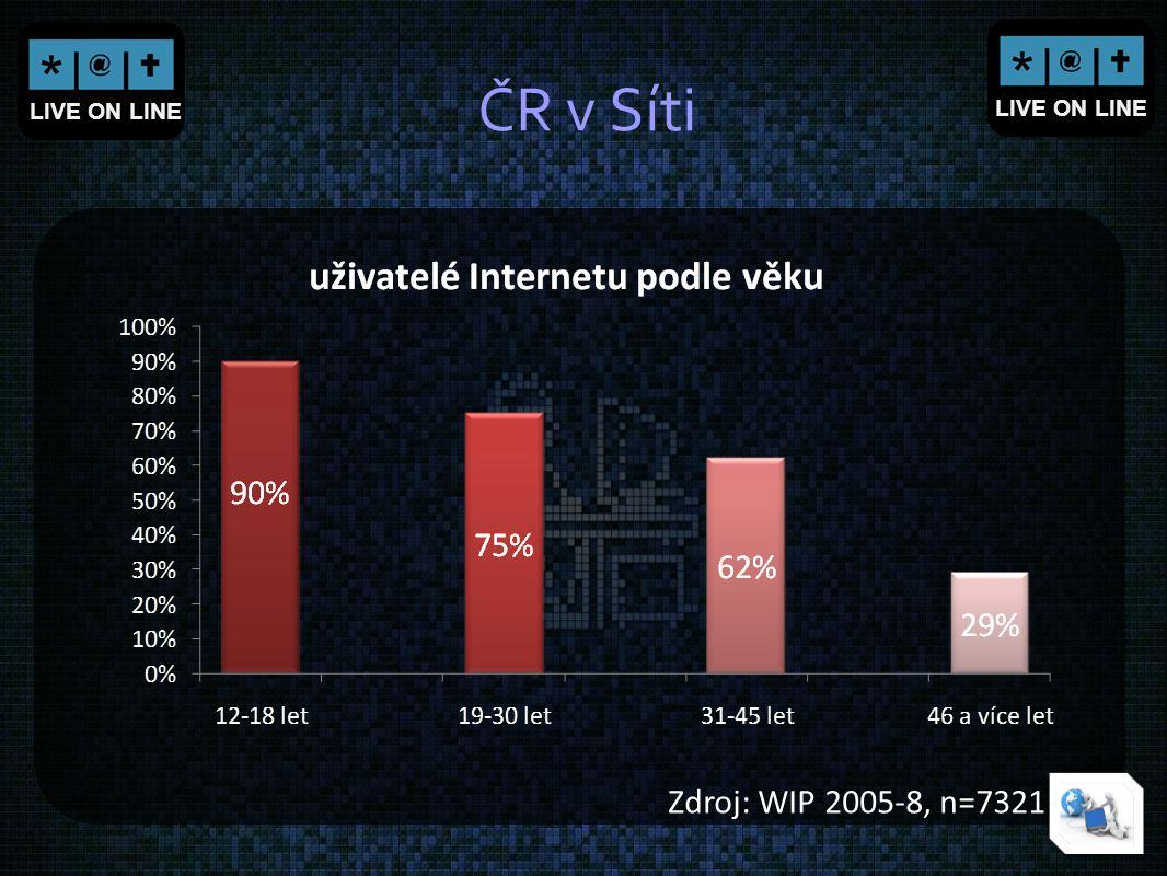 ČR v Síti Věk je klíčovým demografickým kritériem. Průměrně trávíme na netu cca 12 hodin týdně (WIP 2008)