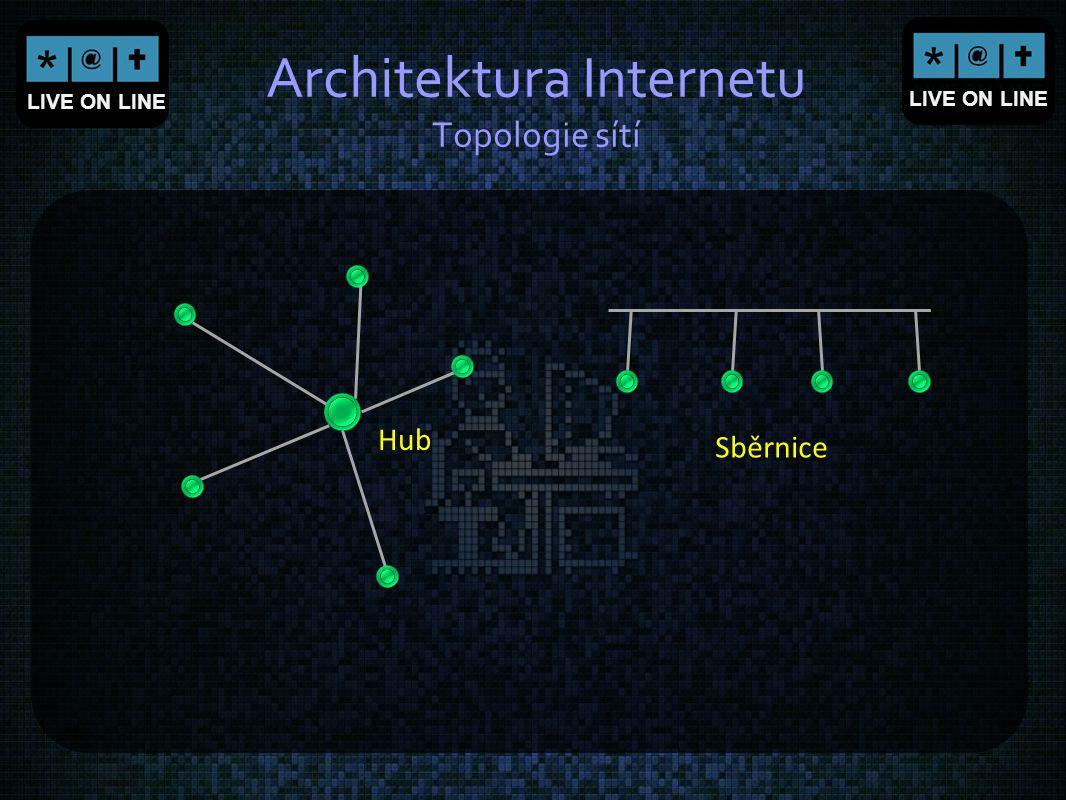 Architektura Internetu Topologie sítí