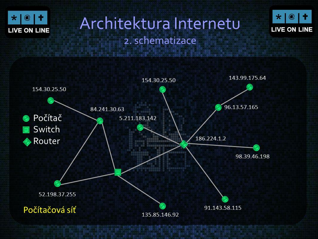Architektura Internetu 2. schematizace