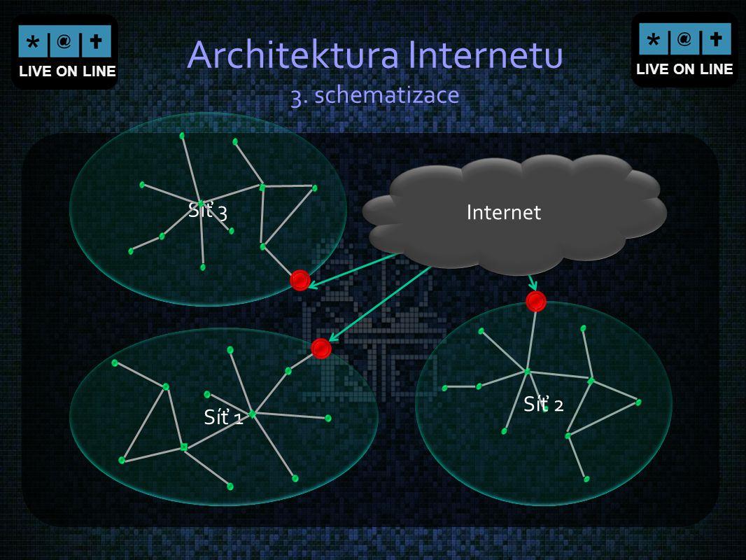 Architektura Internetu 3. schematizace