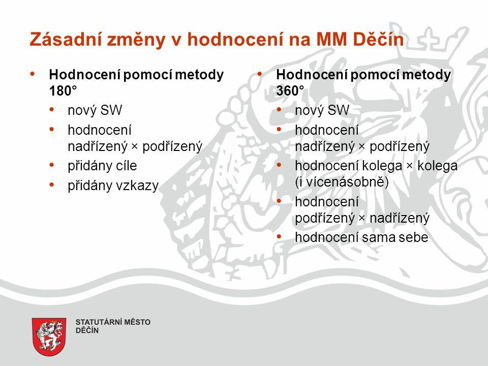 Zásadní změny v hodnocení na MM Děčín