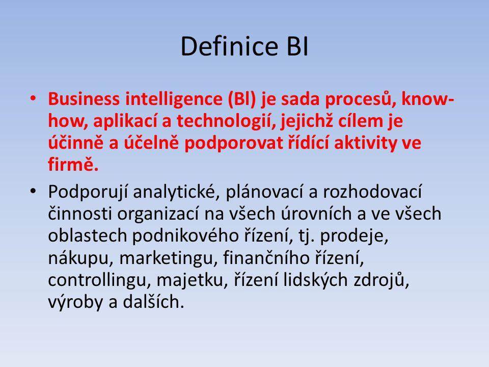 Definice BI