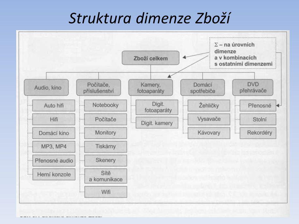 Struktura dimenze Zboží