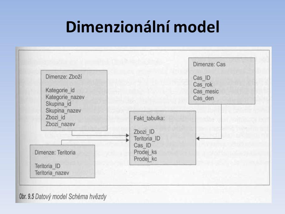 Dimenzionální model
