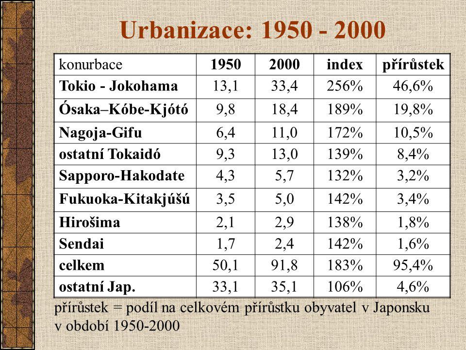 Urbanizace: 1950 - 2000 konurbace 1950 2000 index přírůstek