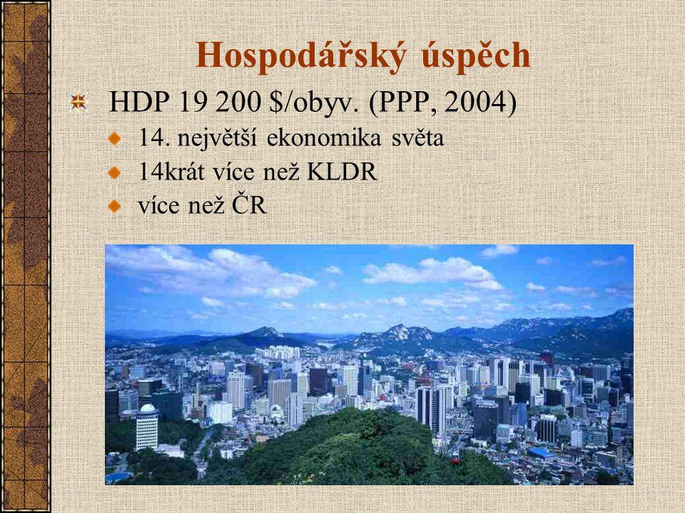 Hospodářský úspěch HDP 19 200 $/obyv. (PPP, 2004)