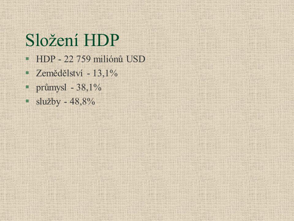 Složení HDP HDP - 22 759 miliónů USD Zemědělství - 13,1%